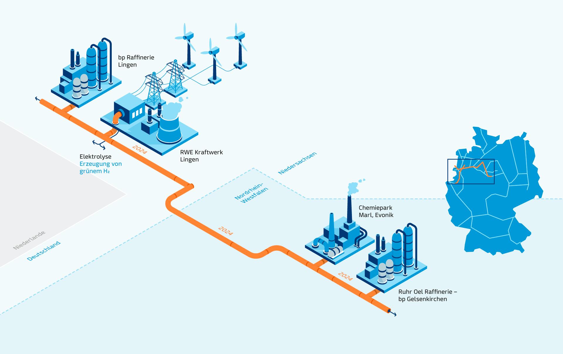 GET H2 Nukleus - bis 2024 entsteht der erste Schritt der Wasserstoffinfrastruktur