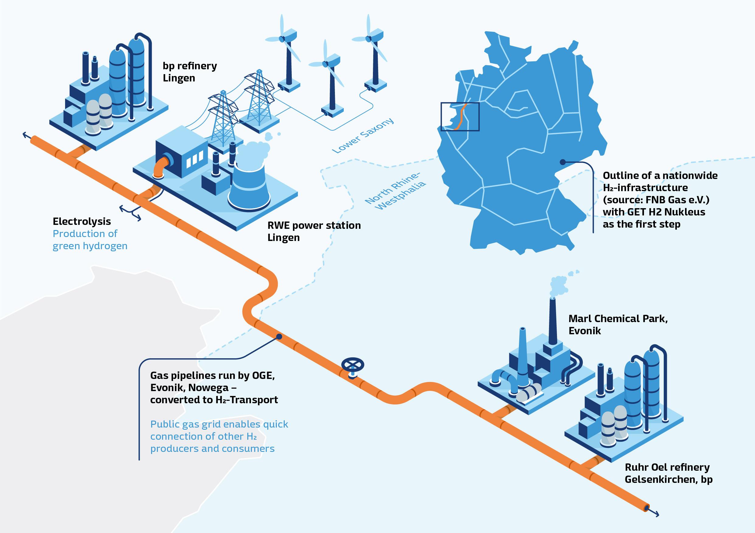 Infographic hydrogen infrastructure GET H2 Nukleus